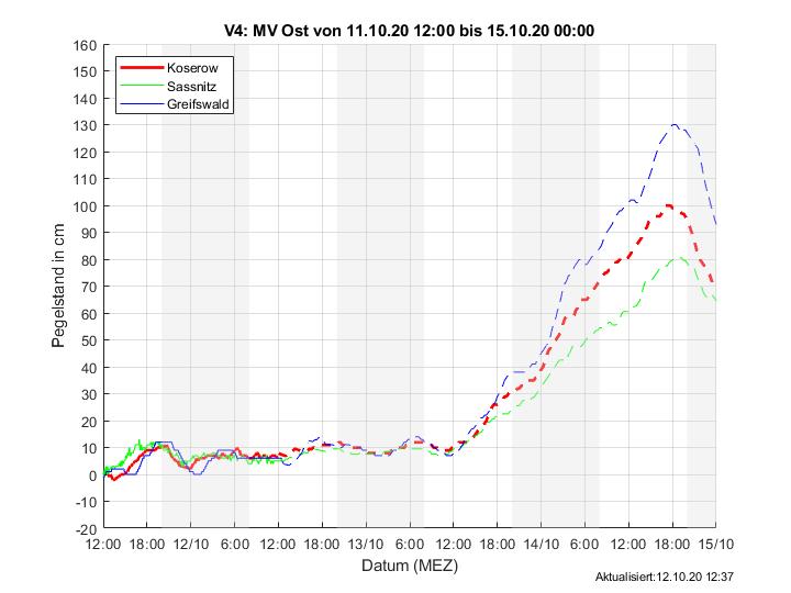 Wasserstandsvorhersage östlich der Insel Rügen - BSH https://www.bsh.de/DE/DATEN/Wasserstand_Ostsee/wasserstand_ostsee_node.html