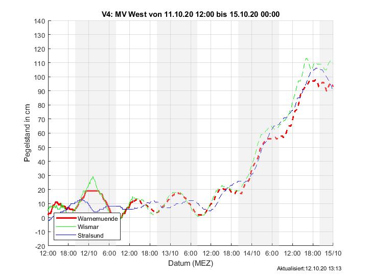 Wasserstandsvorhersage westlich der Insel Rügen - BSH https://www.bsh.de/DE/DATEN/Wasserstand_Ostsee/wasserstand_ostsee_node.html