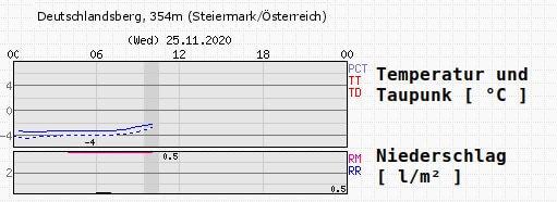 Wetterdaten aus Deutschlandsberg für den 25.11.2020 - ZAMG, UBIMET
