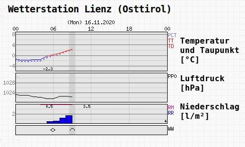 Wetterdaten am Montag | Wetterstation Lienz - UBIMET, ZAMG