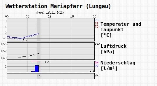 Wetterdaten am Montag | Wetterstation Mariapfarr - UBIMET, ZAMG
