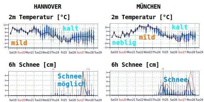 Mittelfristige, probabilistische Prognose für die Temperatur und die 6h Schnneeakkumulation in Hannover und München - ECMWF