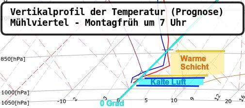 Vertikalprofil der Temperatur im Mühlviertel vom ECMWF Modell für Montagfrüh um 7 Uhr - ECMWF, UBIMET