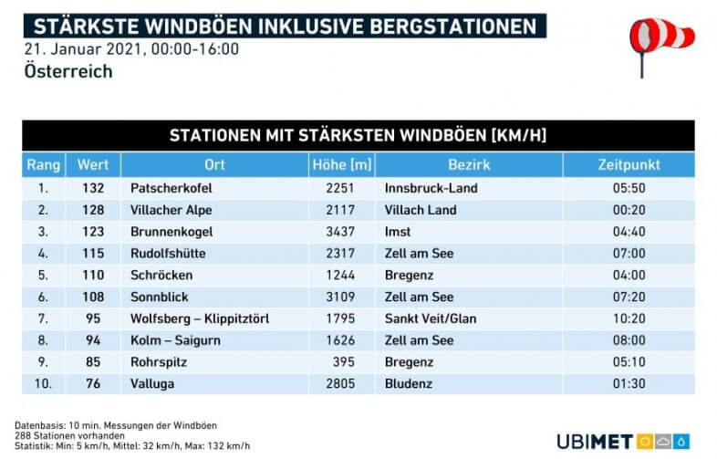 Maximale Windböen am Donnerstag - UBIMET, ZAMG
