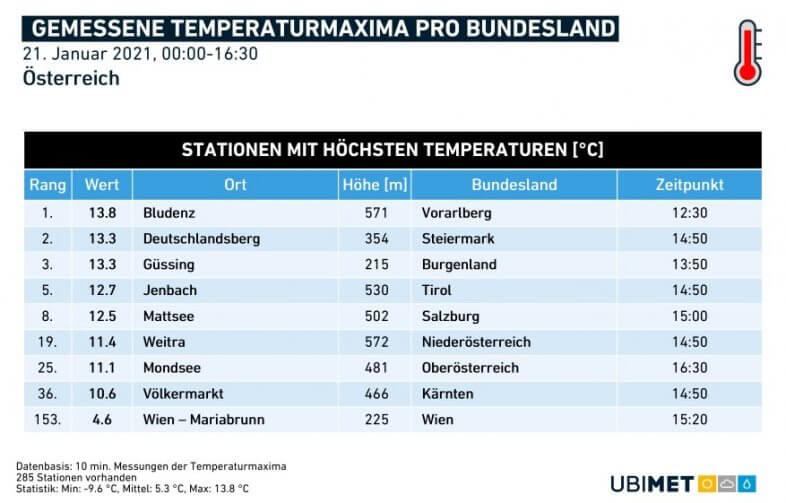 Höchswerte pro Bundesland am heutigen Donnerstag - UBIMET, ZAMG