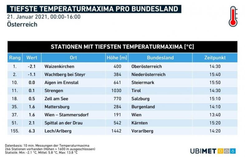 Tiefste Höchswerte pro Bundesland am heutigen Donnerstag - UBIMET, ZAMG