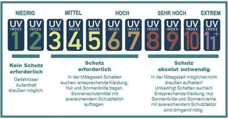 UV-Index und Schutzmaßnahmen - bfs.de
