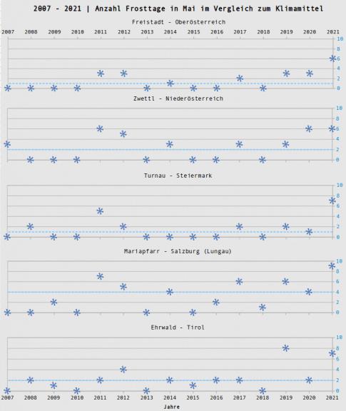 Anzahl der Frosttage in Mai von 2007 bis 2021 im Vergleich zum Klimamittel, ausgewählte Stationen - UBIMET, ZAMG