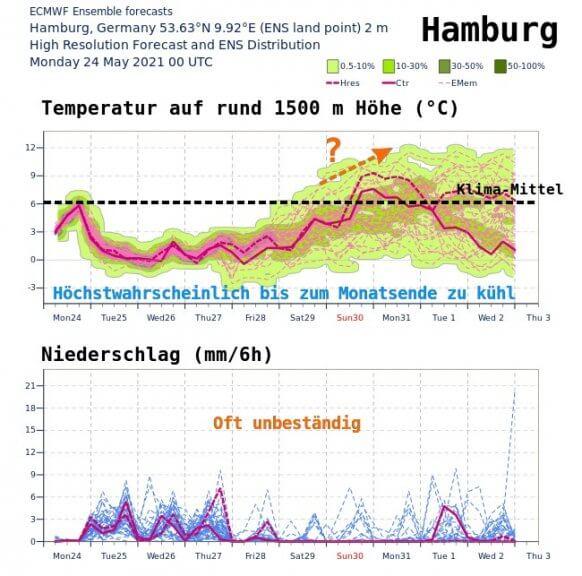 Mittelfristige Tendenz der Temperaturen und Niederschläge für Hamburg - ECMWF IFS Ensemble Modell