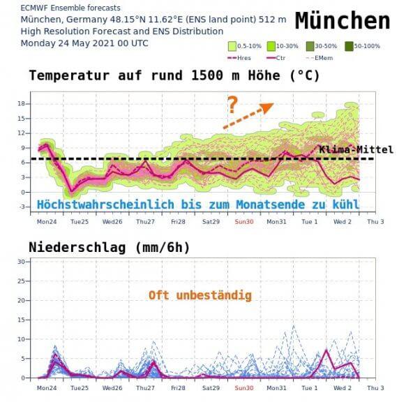 Mittelfristige Tendenz der Temperaturen und Niederschläge für München - ECMWF IFS Ensemble Modell