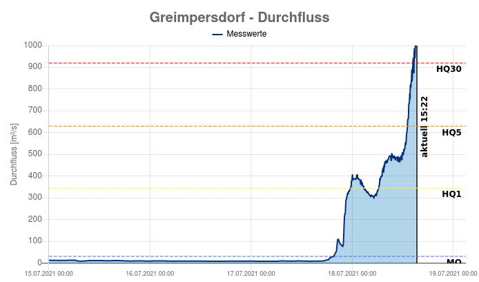 Durchfluss der Ybbs an der Messstation in der Nähe von Amstetten - https://www.noe.gv.at/wasserstand/#/de/Messstellen