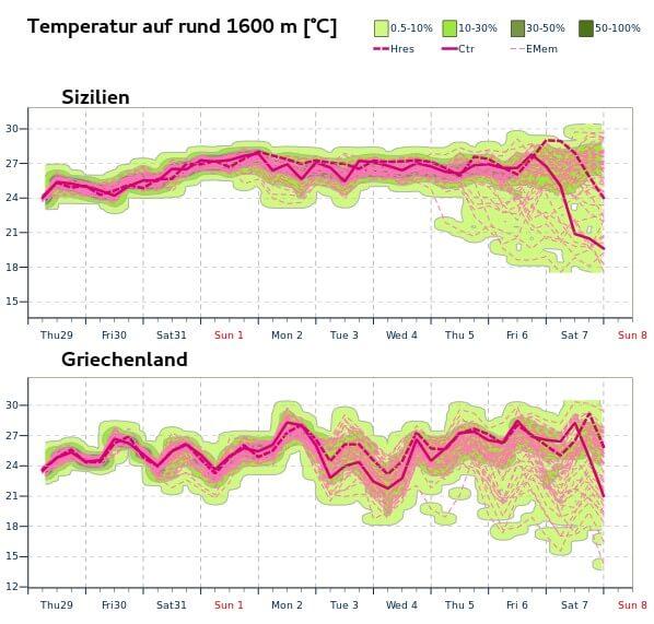 Probabilistische Prognose der Temperatur in rund 1600 m Höhe für Sizilien und Griechenland - ECMWF IFS-Ensemble