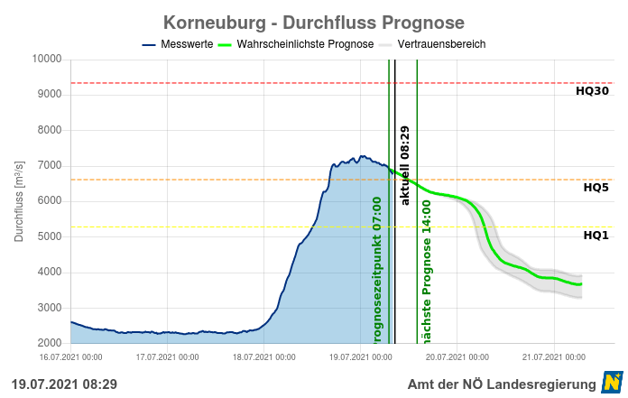 Pegelmessung in Korneuburg inklusive Prognose (grün) - https://www.noe.gv.at/wasserstand/#/de/Messstellen/Map/Durchfluss