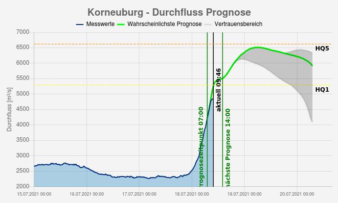 Pegelstand der Donau in Korneuburg inklusive Prognose (grün) - Land NÖ https://www.noel.gv.at/wasserstand/#/de/Messstellen