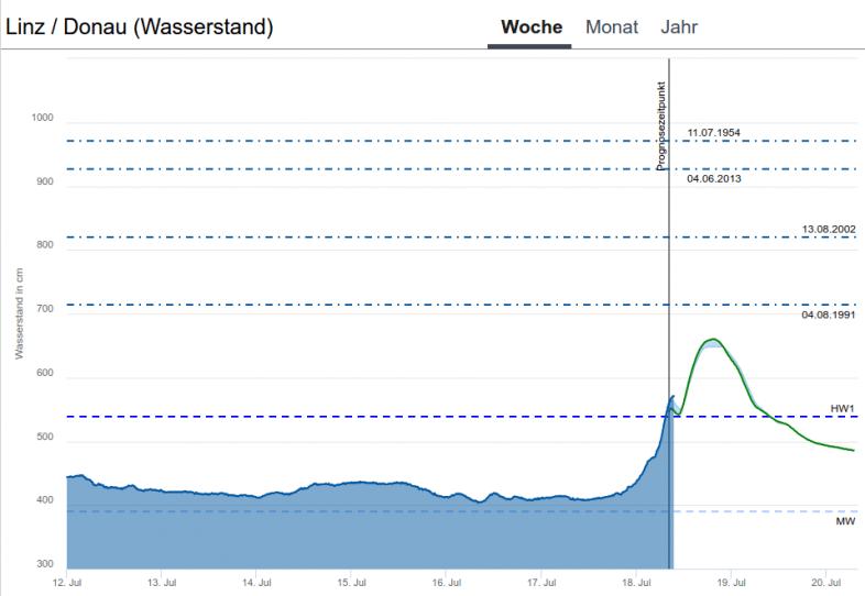 Pegelstand der Donau in Linz inklusive Prognose (grün) - Land OÖ http://hydro.ooe.gv.at/#/overview/Wasserstand-Alarmpegel