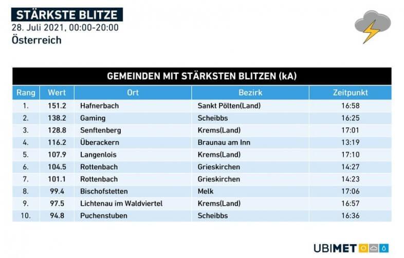 Stärkste Blitzentladungen am Mittwoch - UBIMET, nowcast