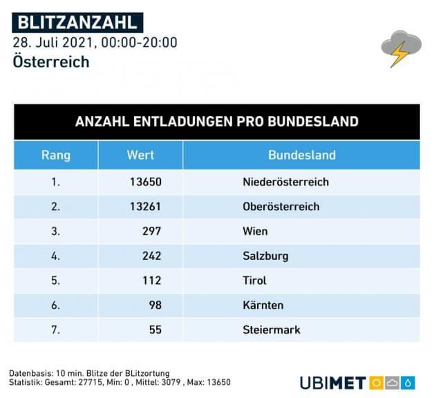 Blitzanzahl am Mittwoch - UBIMET, nowcast