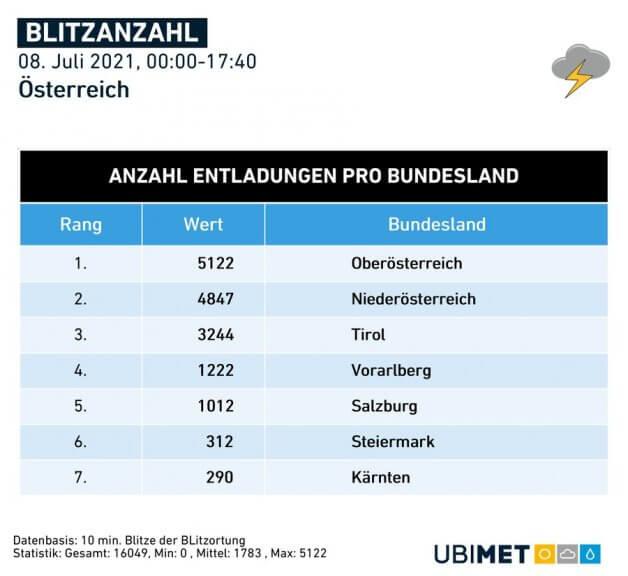 Anzahl der Blitze pro Bundesland - UBIMET, nowcast