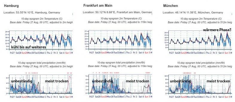 Mittelfrist-Prognose der Temperatur (oben) und der Niederschläge für ausgewählte Städte - ECMWF EPS