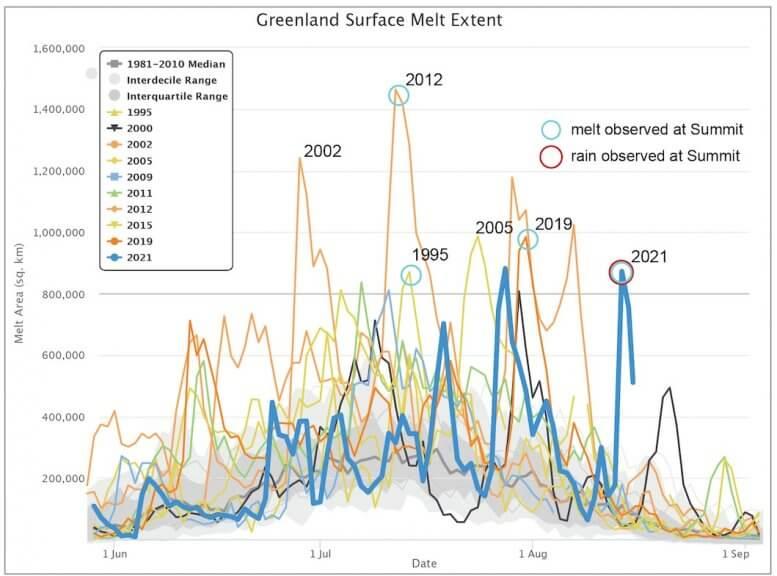 """Sommerliche Eisschmelze in Grönland. Blaue Kreise sind Ereignisse mit positiven Temperaturen an der Forschungsstation """"Summit"""", rote Kreise auch mit beobachtetem Regen - https://nsidc.org/ National Snow and Ice Data Center, T. Mote, University of Georgia"""