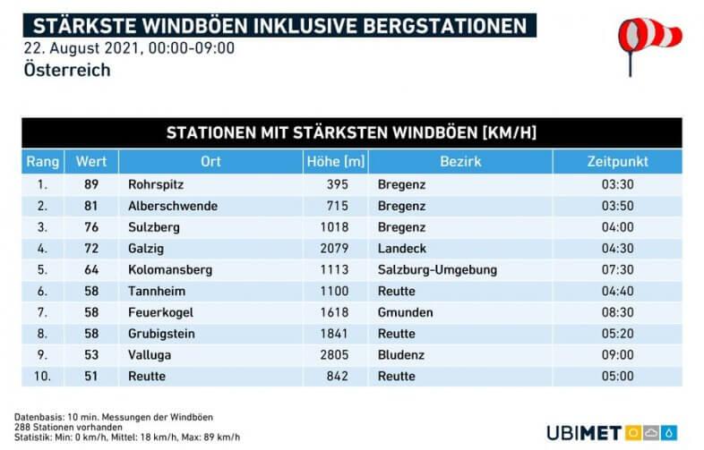 Stärkste Windböen in den Morgenstunden am Sonntag - UBIMET, ZAMG