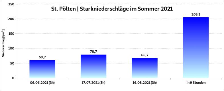 Die drei heftigsten Niederschlagsereignisse des Sommers in St. Pölten brachten mehr als 200 l/m² Regen binnen 9 Stunden - UBIMET, ZAMG