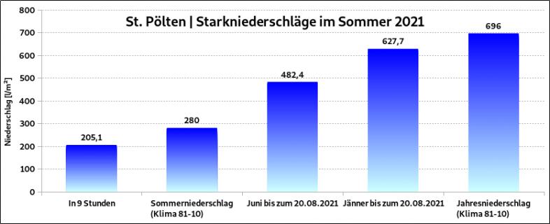 In nur 9 Stunden fiel in St. Pölten 2021 fast die Hälfte der Sommerniederschläge und rund ein Drittel der Jahresniederschläge - UBIMET, ZAMG