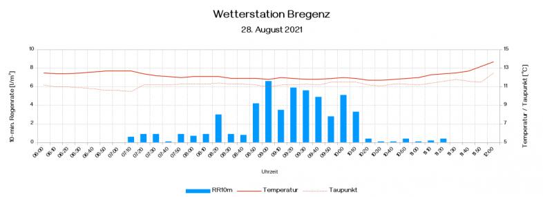 Wetterdaten für die Station Bregenz zwischen 6 und 12 Uhr am Samstag - UBIMET, ZAMG