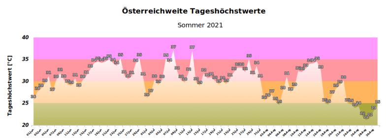 Österreichweite Tageshöchstwerte im Sommer 2021 - UBIMET, ZAMG