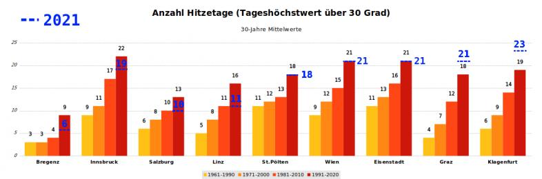 Anzahl der Hitzetage im Sommer 2021 (blau) im Vergleich zu den letzten vier Klima-Referenzperioden - UBIMET, ZAMG