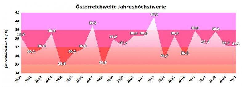 Jahreshöchstwerte österreichweit seit 2000 - UBIMET, ZAMG